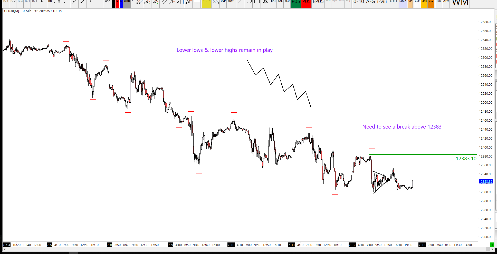 Dax threatens to rally after breaking series of lower lows and lower highs