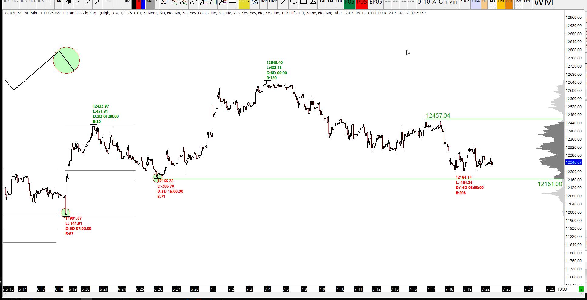 German DAX Analysis - Major Trend