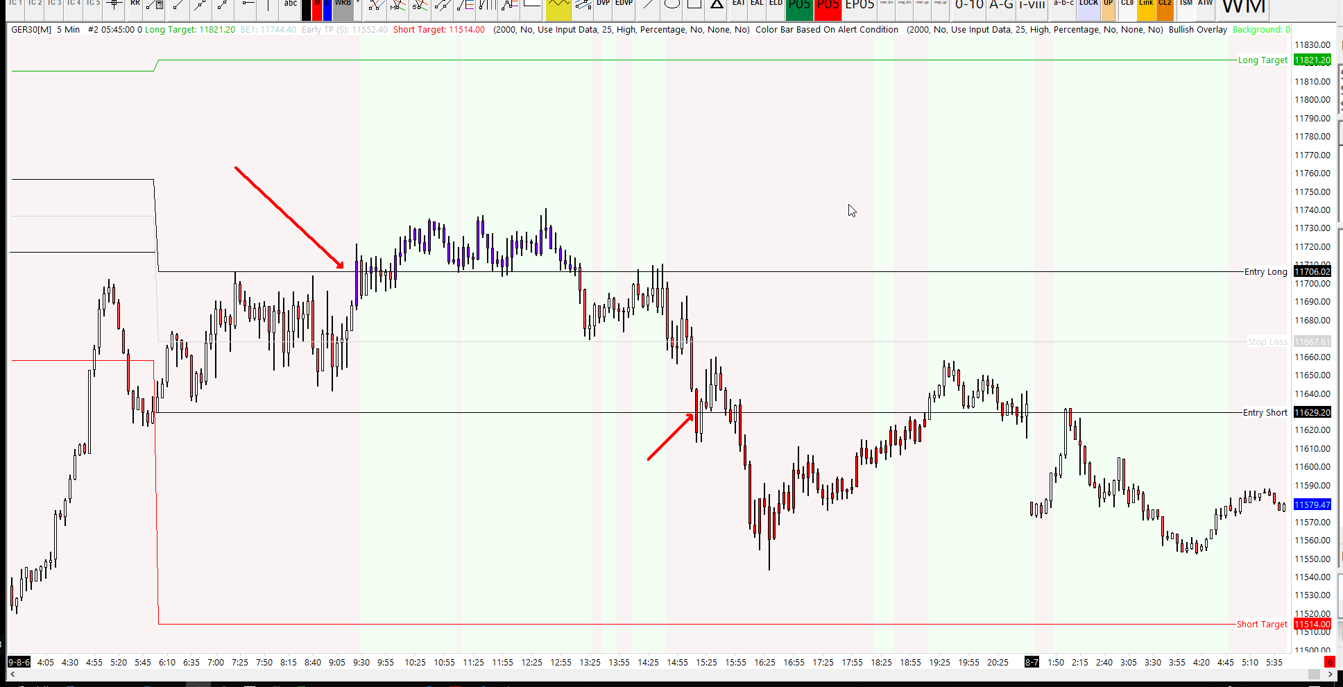 Dax Trading Strategy