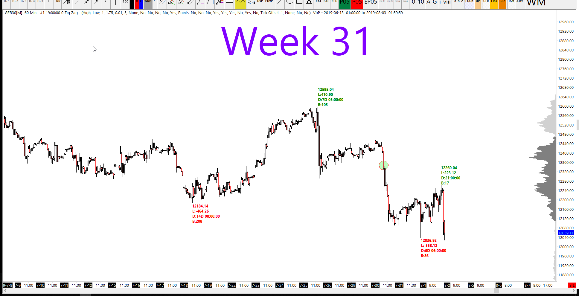 Week 32 2019 - DAX Technical Analysis | TheDaxTrader co uk