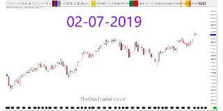 German Dax Technical Forecast
