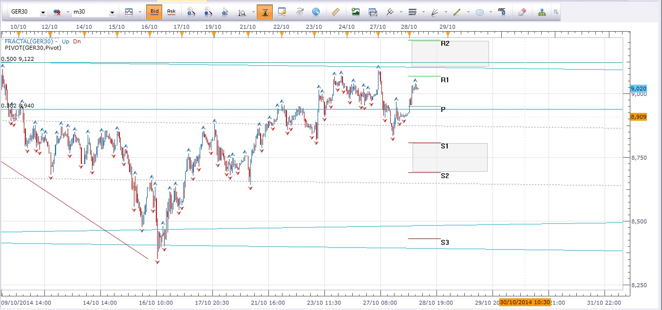 DAX Daily Outlook 28-10-14