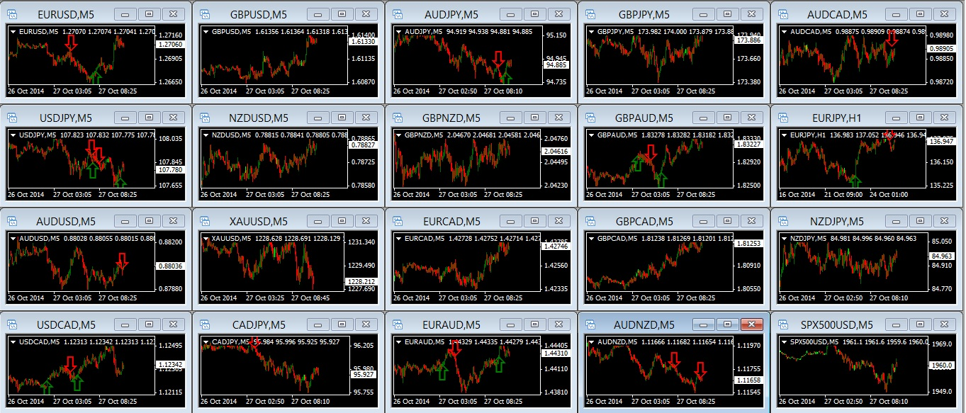 Simple free trading signals
