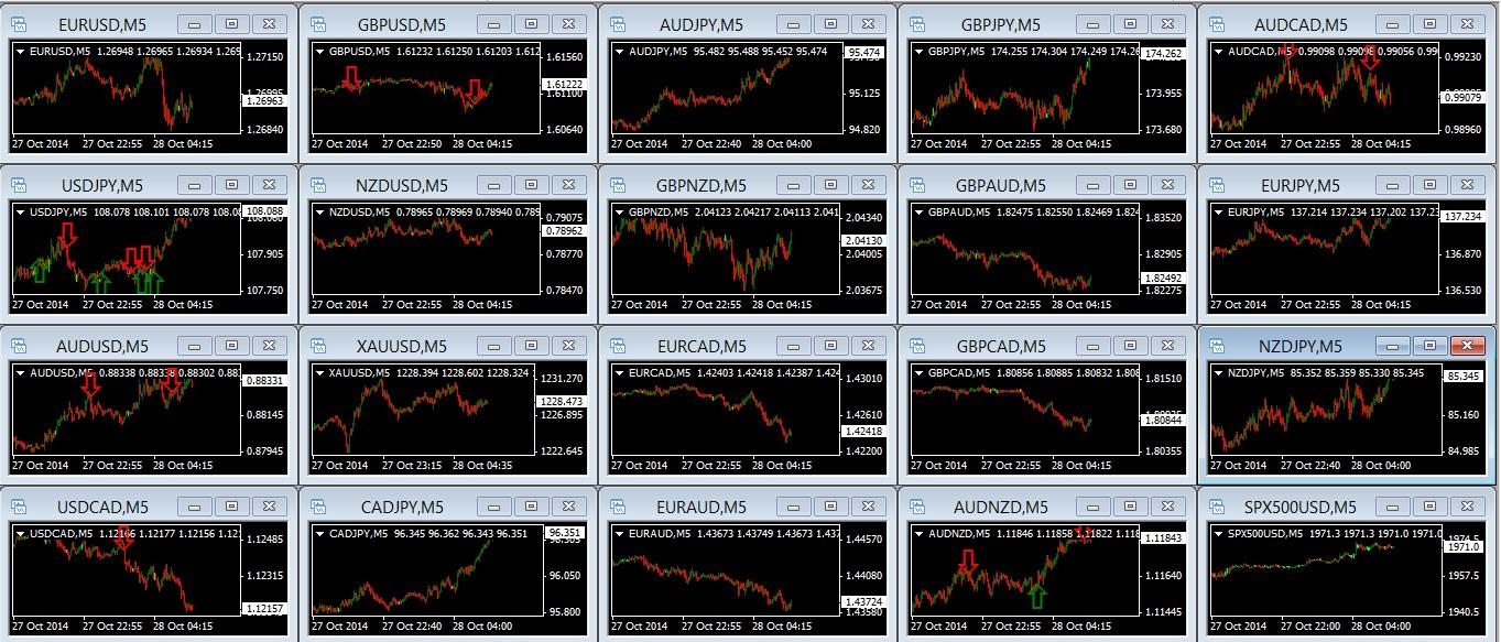 Moving Average Signals 28-10 11am