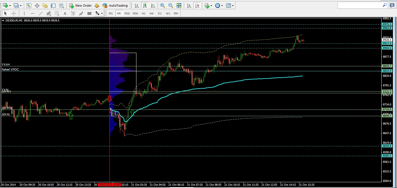 DAX daily outlook forecast chart