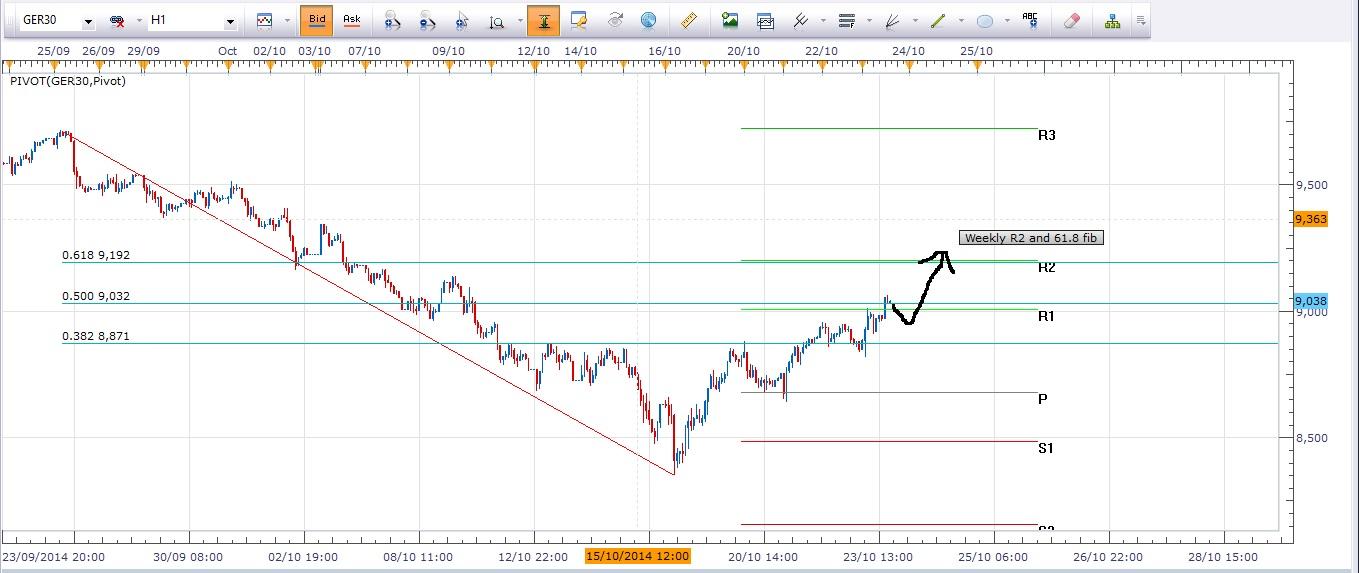 dax market summary 23-10-14