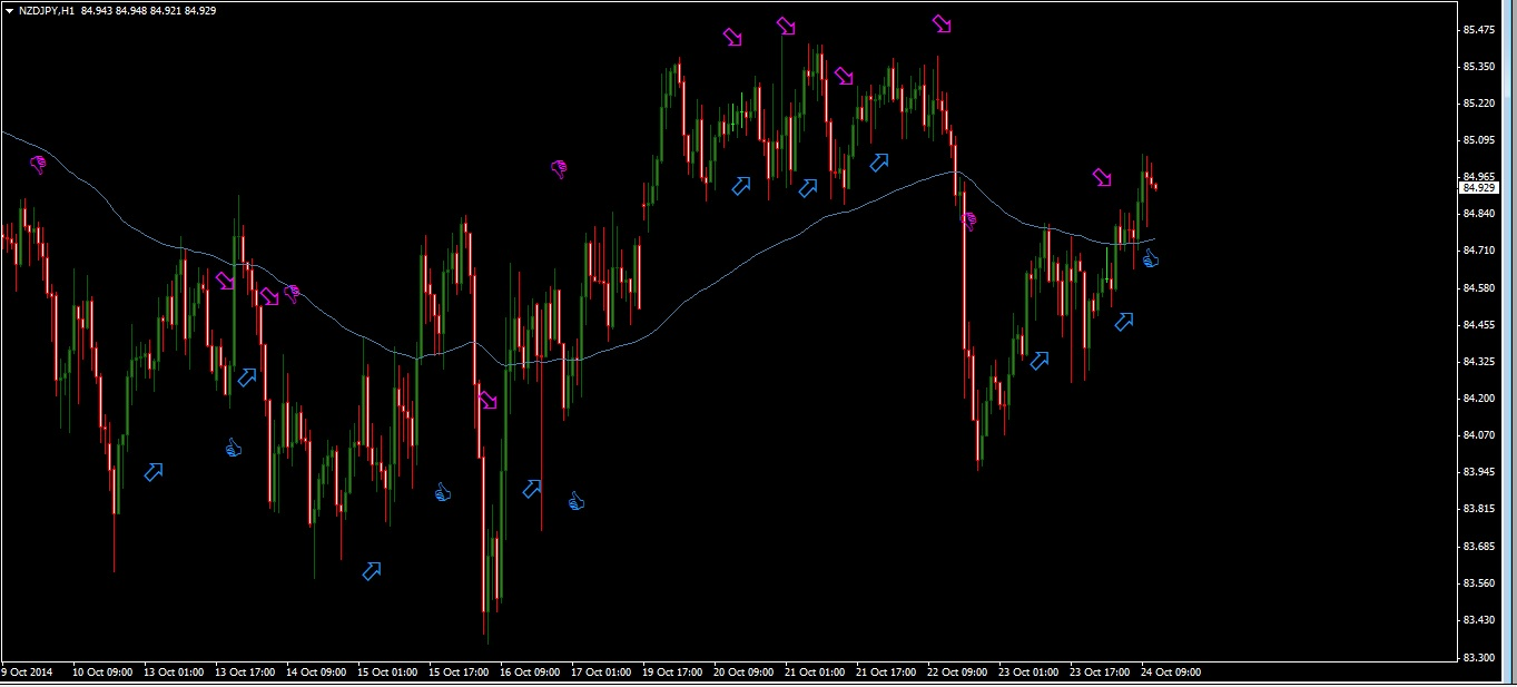 Forex trading signals 2014