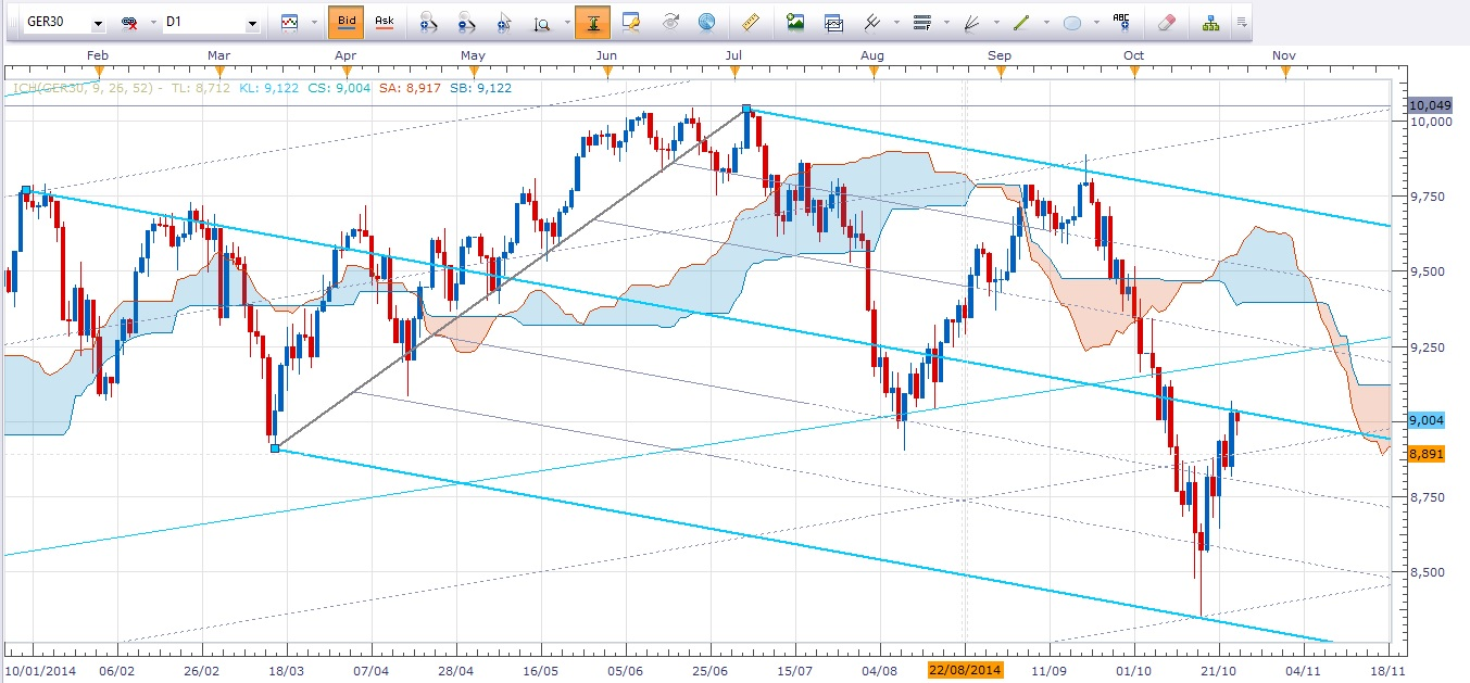 DAX daily chart with pitchforks and Kumo cloud