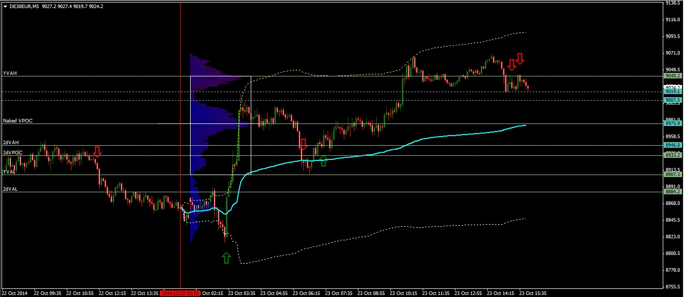 DAX daily outlook 24-10-2014