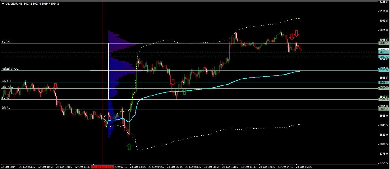 DAX Market Outlook 24-10-14