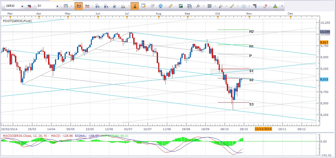 Dax Daily Outlook 27-10-14
