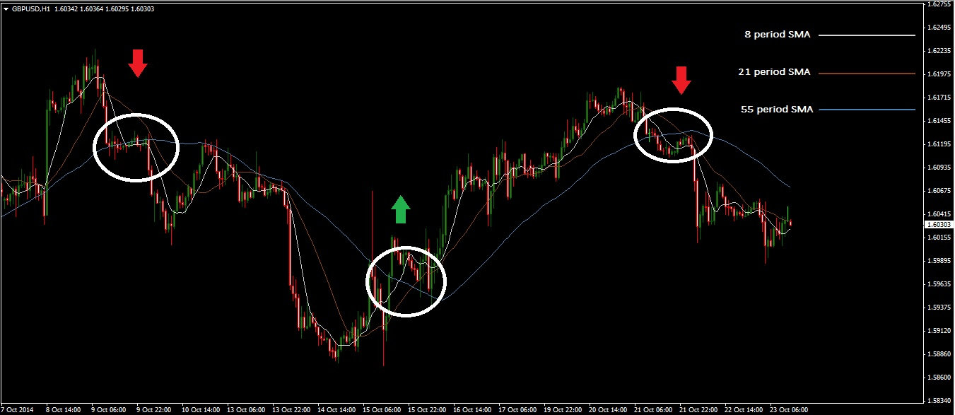 three moving average trading system