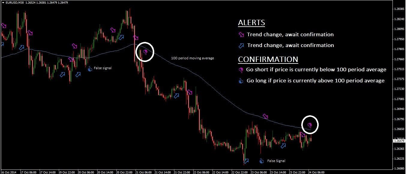 Moving Average Alert & Confirmation