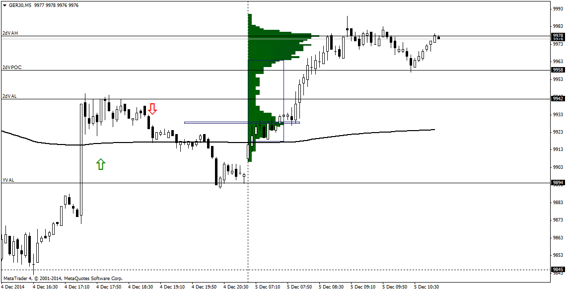 Dax Technical Analysis 05/12/2014