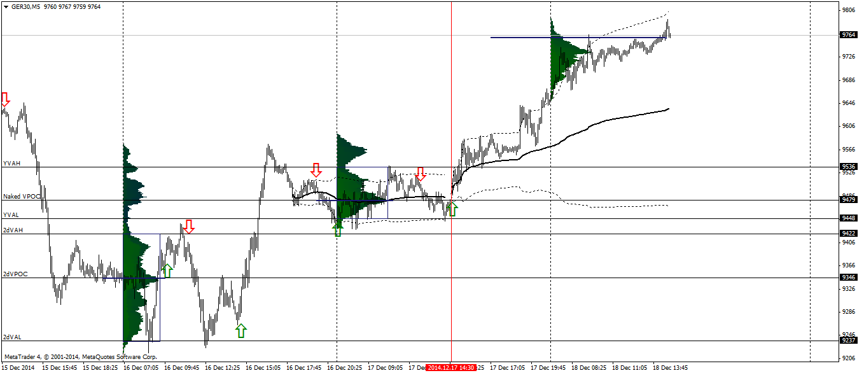 Dax Technical Analysis 18/12/2014