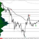 Dax Volume Profile