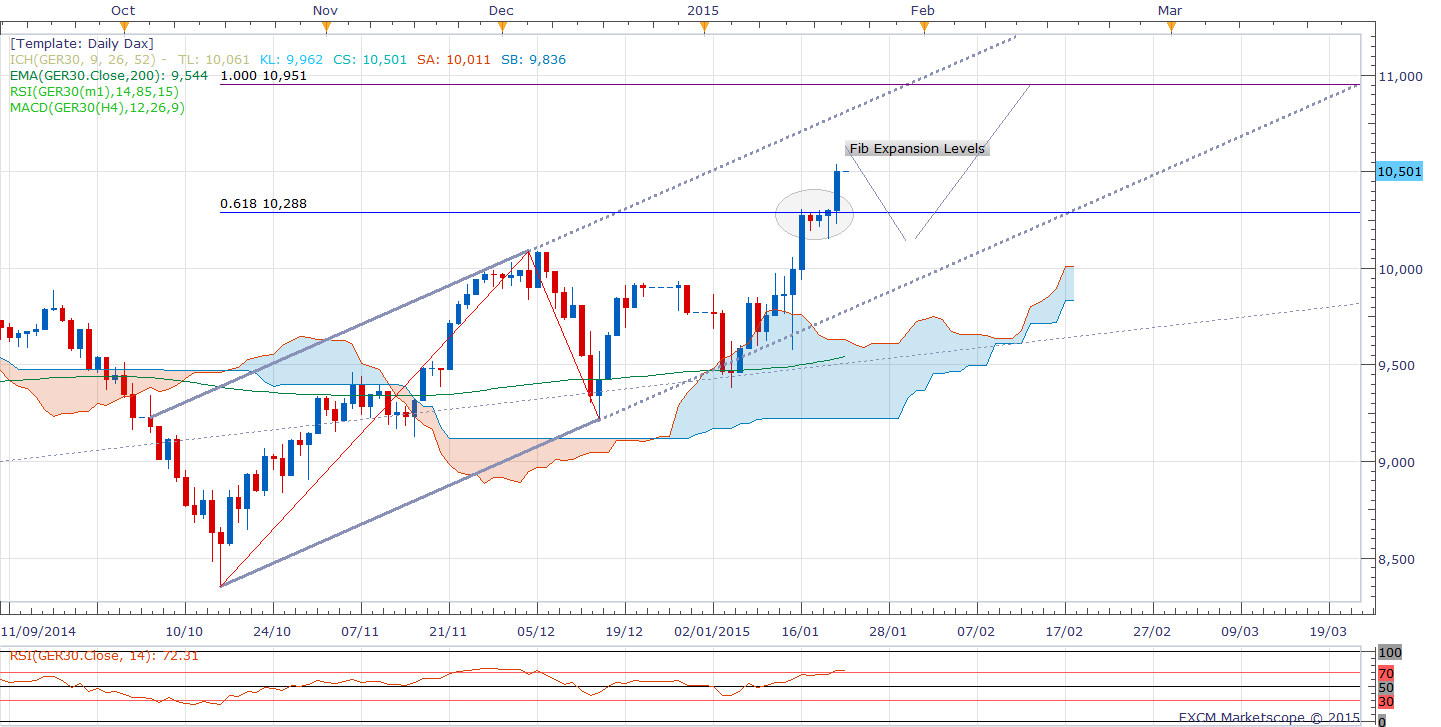 Dax Technical Analysis 23/01/2015