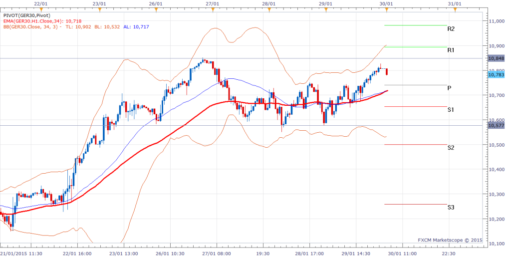 Dax Intra-day Chart (30 minute)