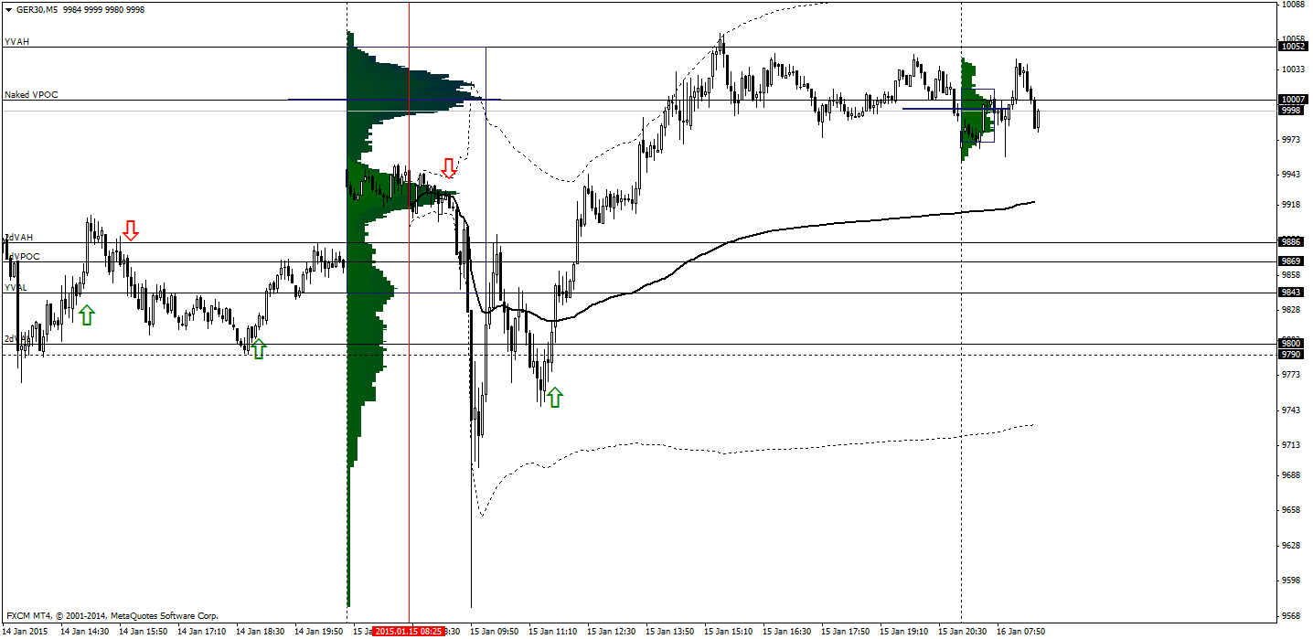 Dax Technical Analysis 16/01/2015 - TheDaxTrader.co.uk || DAX 30 Trading Community