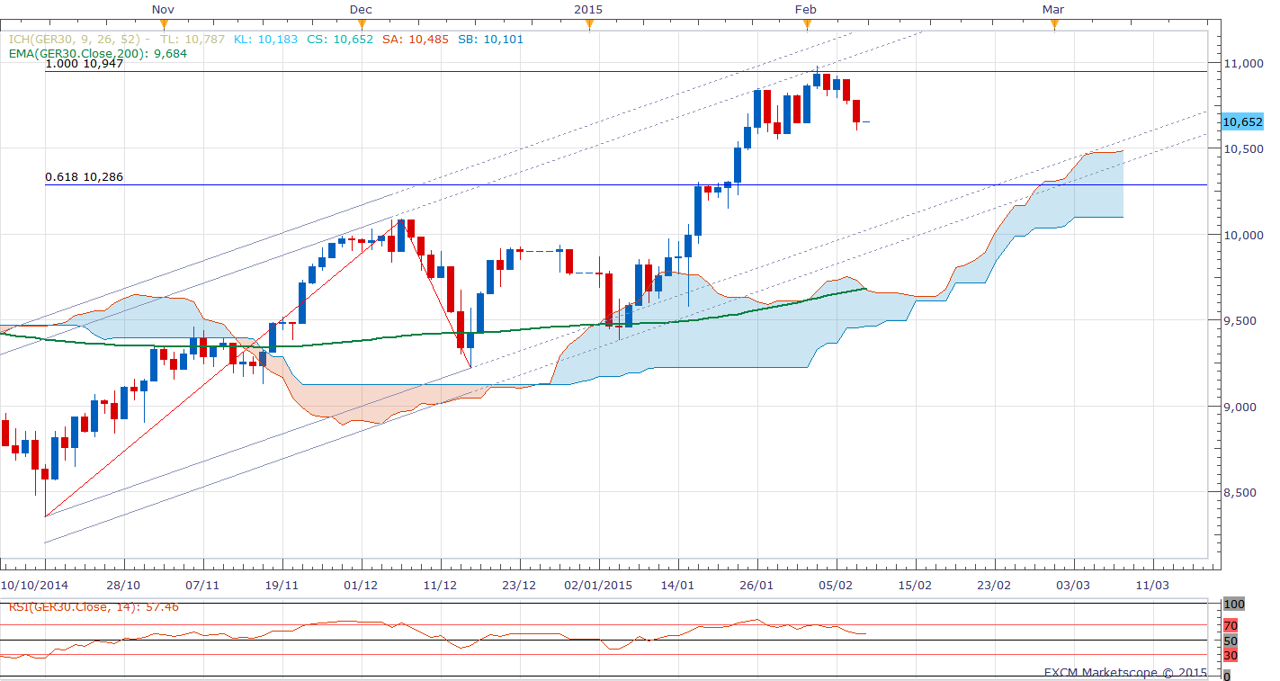 Dax Technical Analysis 10/02/2015
