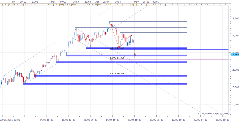 3Dax Intra-day Chart (4 hour)
