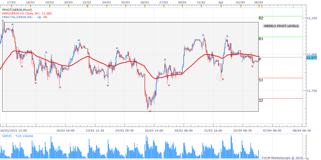 4Dax Intra-day Chart (30 minute)