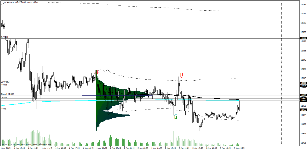 6Dax Volume Profile Chart (5 minute)