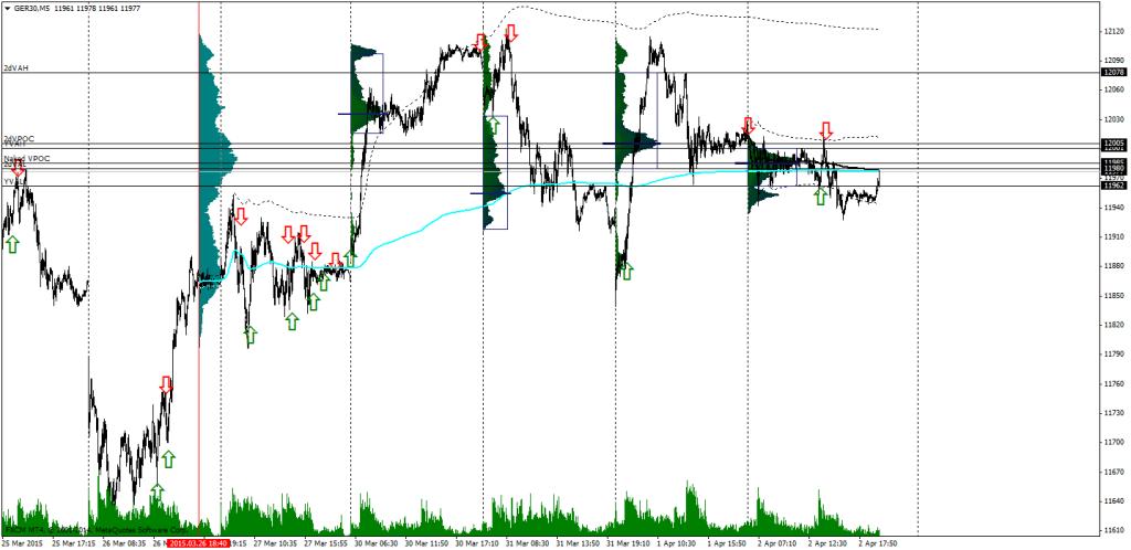 6Dax Volume Profile Chart (5 minute)2
