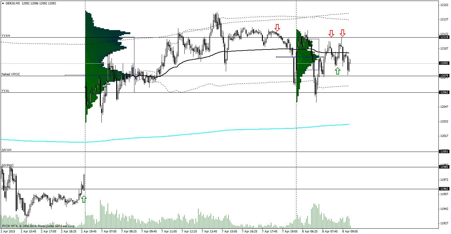 Dax Technical Analysis 08/04/2015