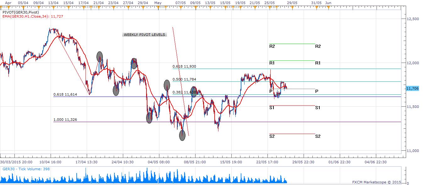 Dax 30-minute Chart