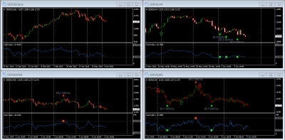 Dax Signals from RSI indicator