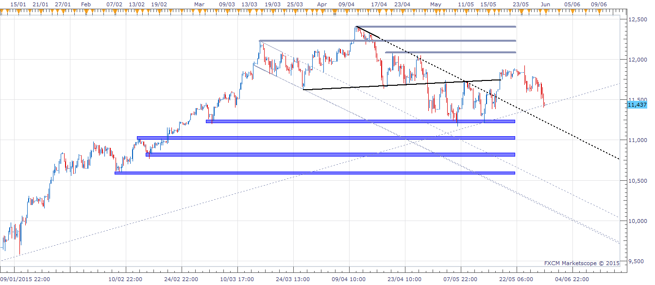 Dax 4-hour Chart
