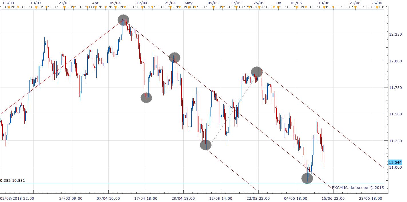 Dax Intra-day Chart (4 hour)