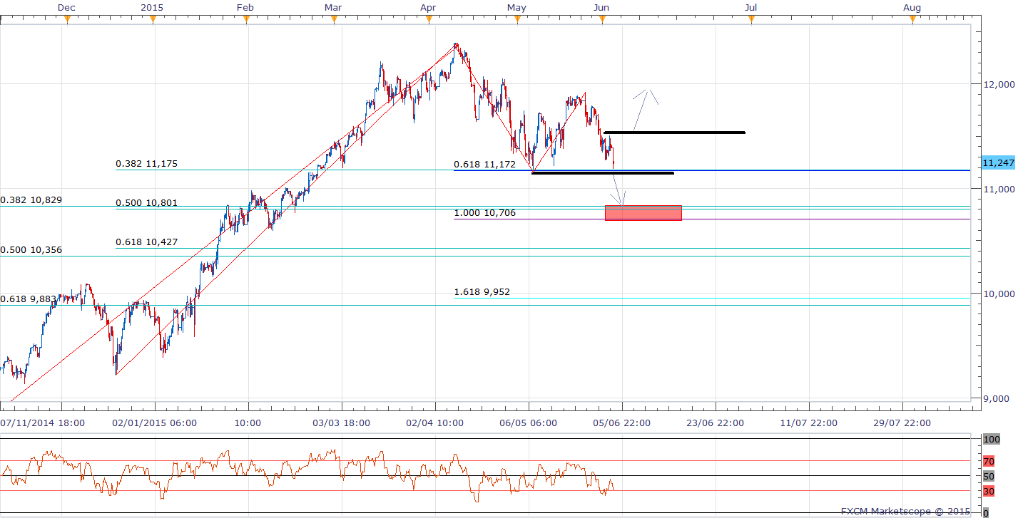 Dax Technical Analysis 04/06/2015