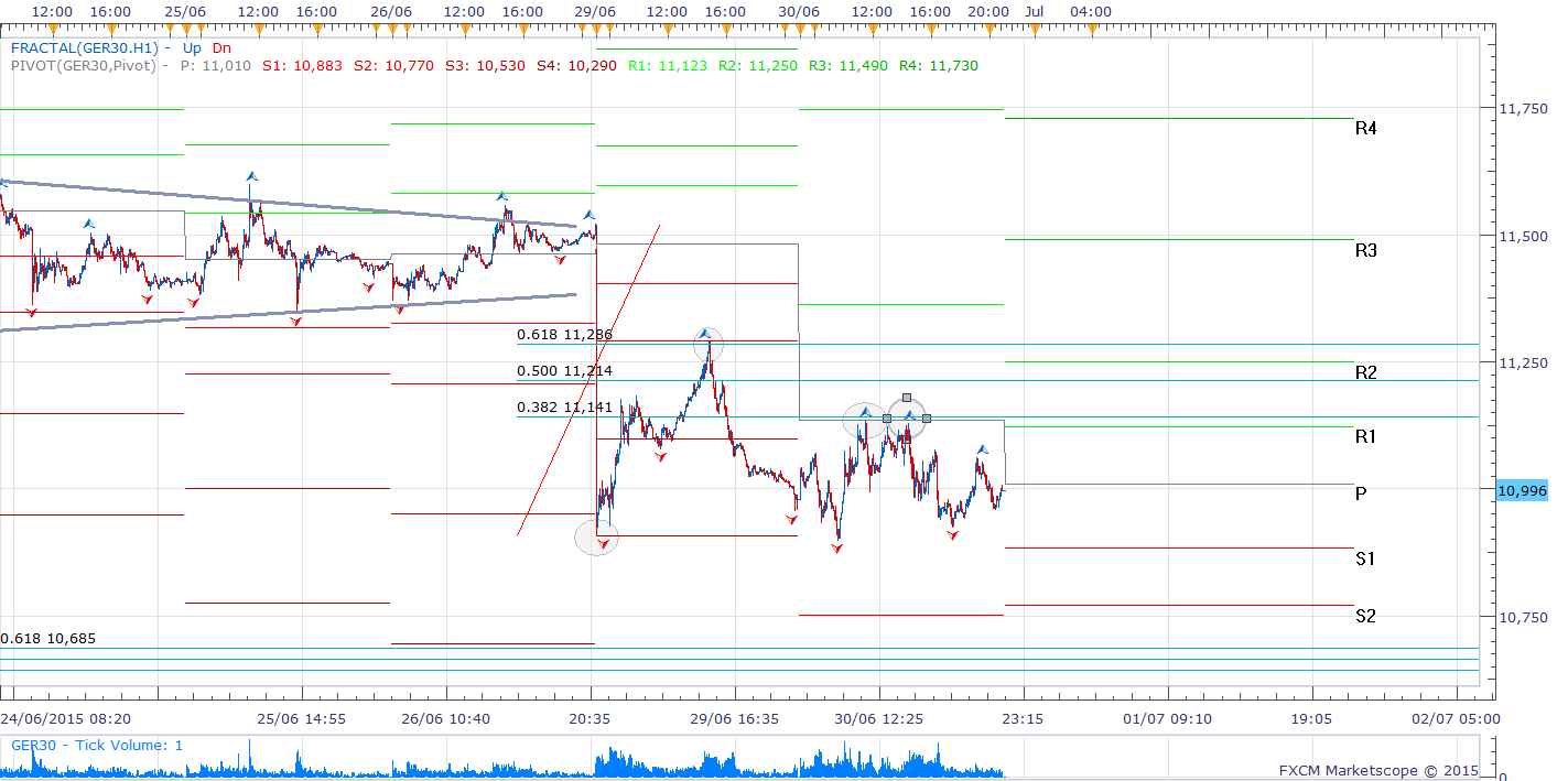 Dax Intra-day Chart (5 minute)