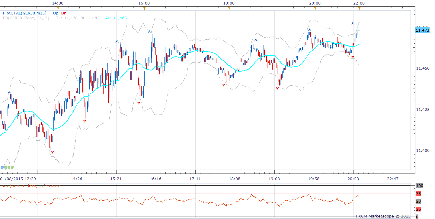 5a Dax Intra-day Chart (1 minute)