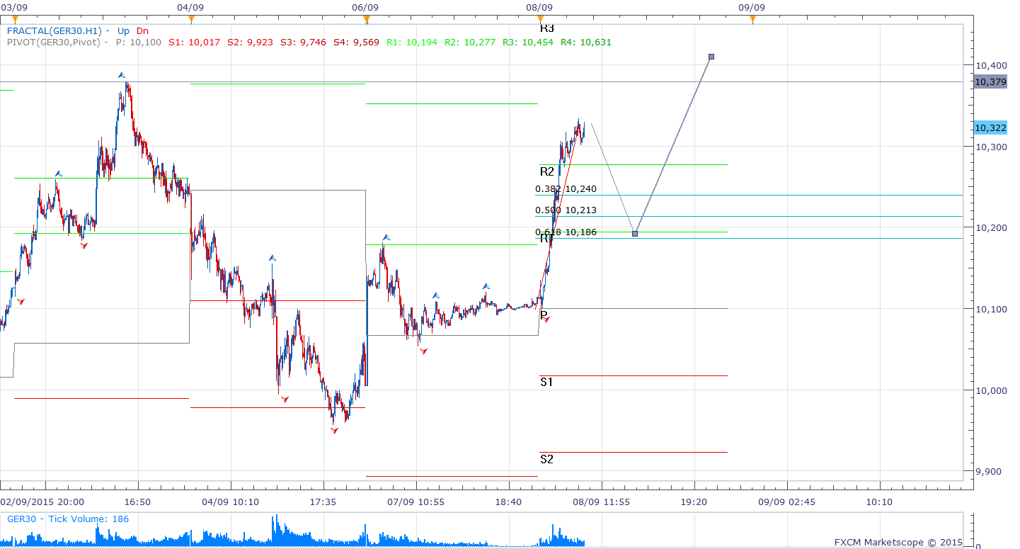 5Dax Intra-day Chart (5 minute)