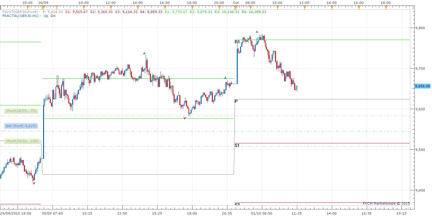 06 m5 Dax Chart