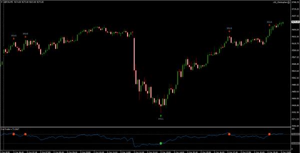 Dax RSI Indicator Charts
