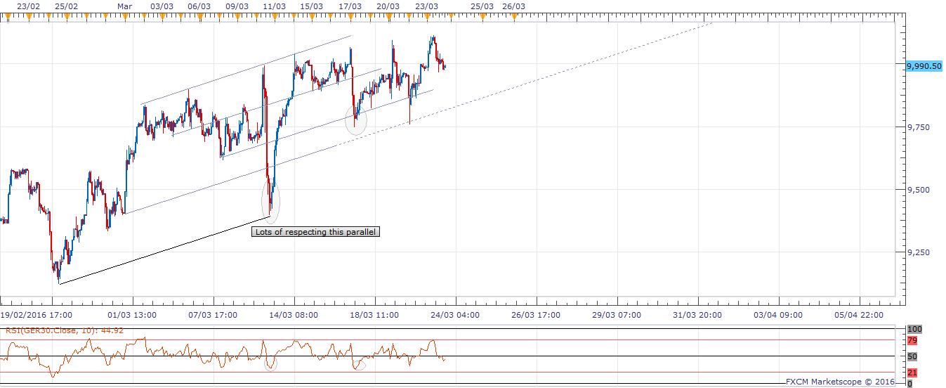 04 H1 Dax Chart