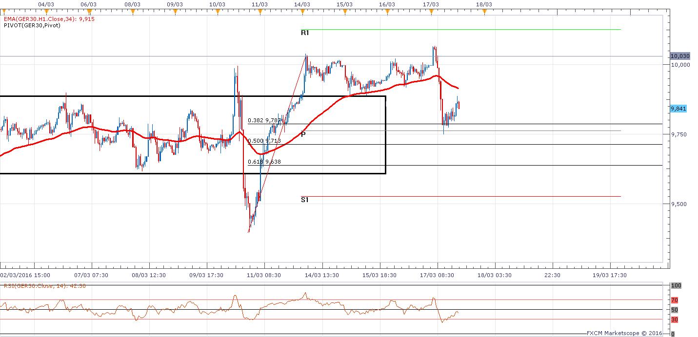 05 m30 Dax Chart