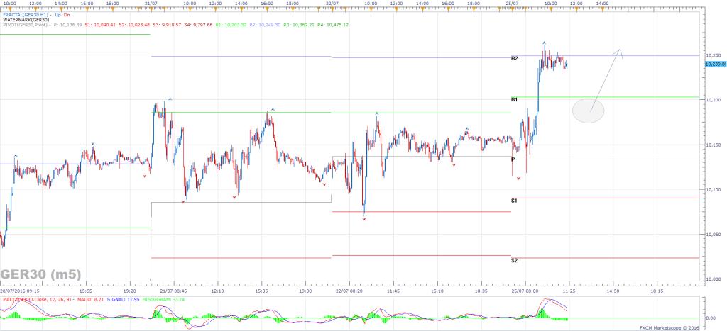 05 Dax m5 Chart