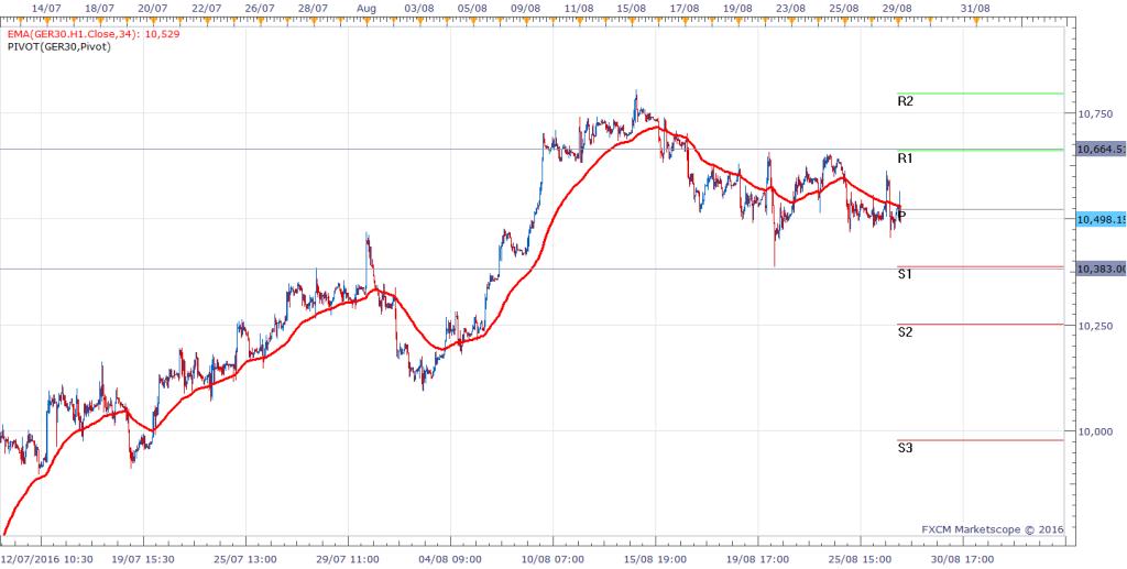 04 Dax m30 Chart