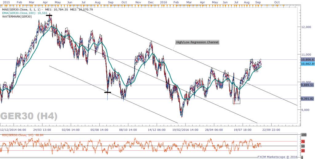 02-dax-h4-chart