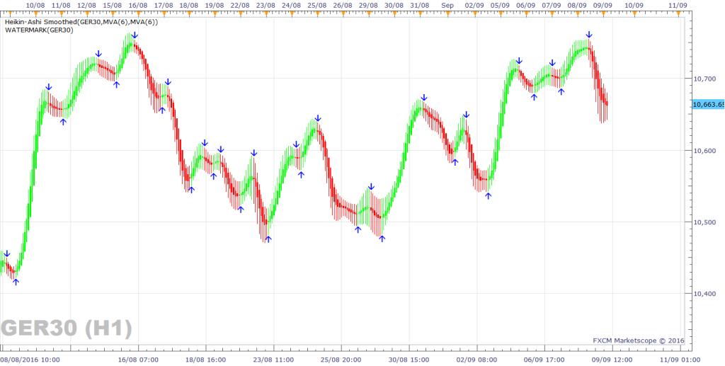 03-h1-dax-chart