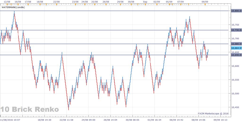 06-dax-renko-chart-10-point-bricks