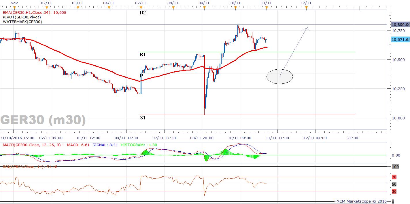 04-dax-m30-chart