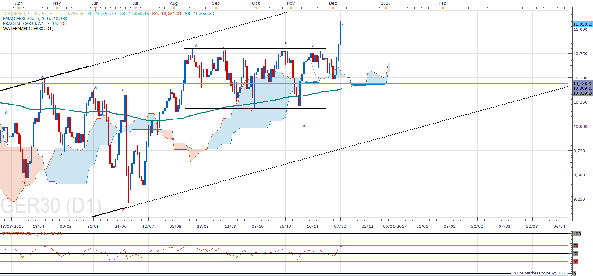 01-dax-daily-chart