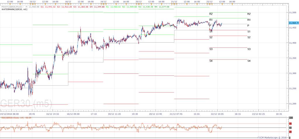 05-dax-m5-chart