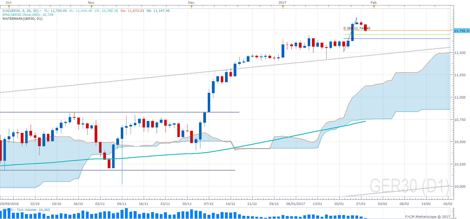 01 Dax Daily Chart